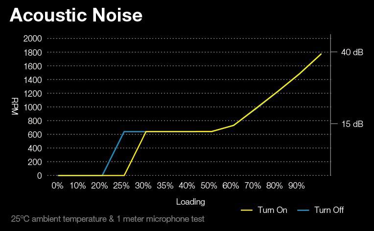 hydro-g-Acoustic-Noise.jpg